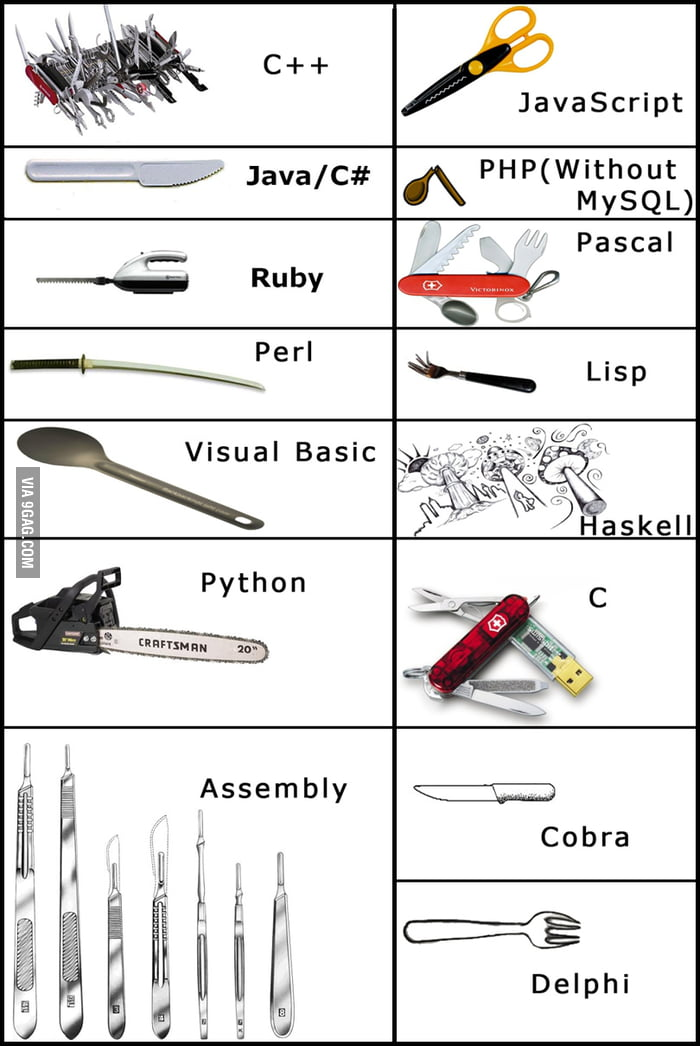 If programming languages were tools