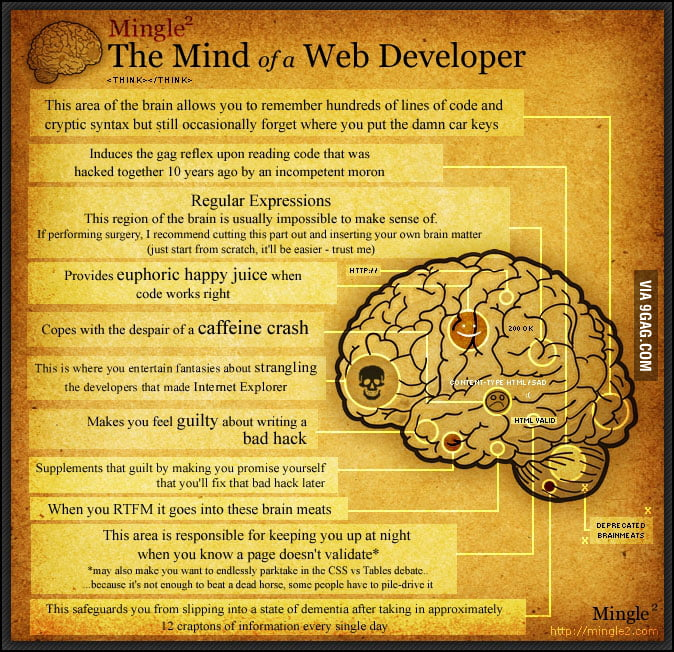 WebDeveloper Mind