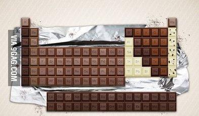 Chocolate..wait what?