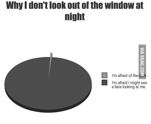 Why I don't look out of thw window at bight
