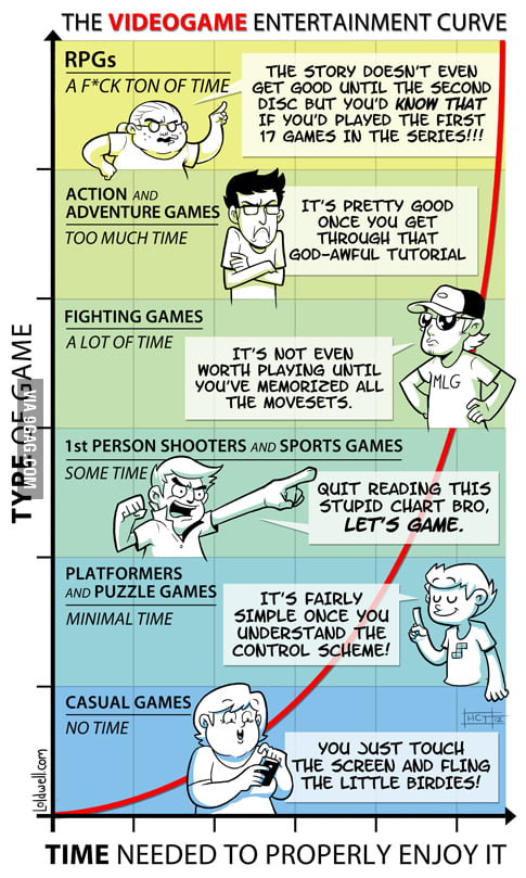The Videogame Entertainment Curve