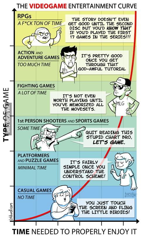 The Videogame Entertainment Curve