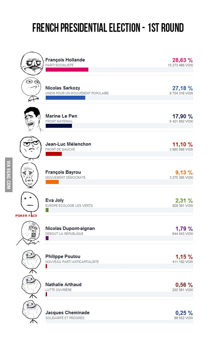 French presidential elections - 1st round results
