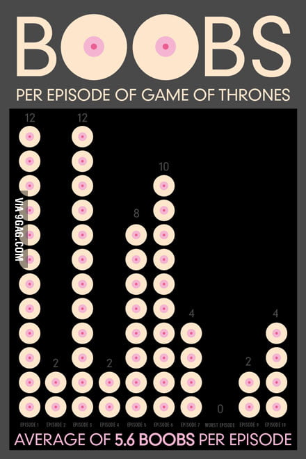 Boobs per Episode of Game of Thrones