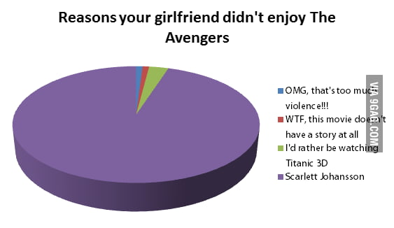 Reasons your girlfriend didn't enjoy The Avengers