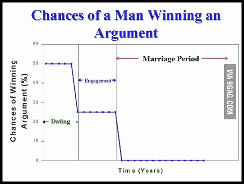 Chances Of A Man Winning An Argument.