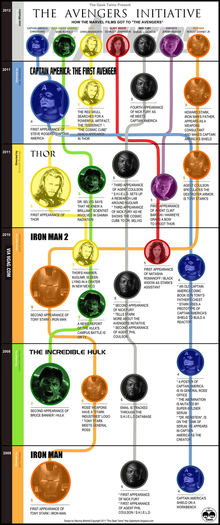 A brief history of The Avengers