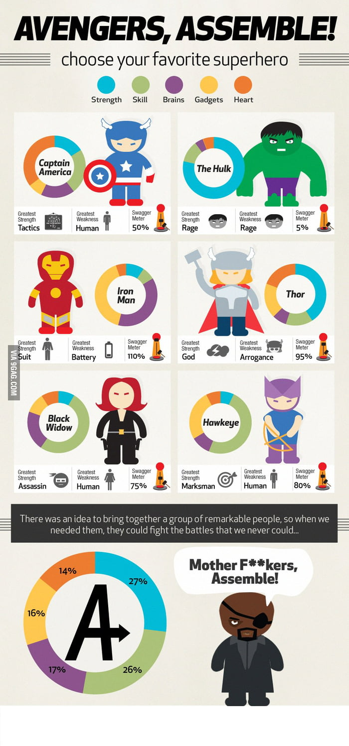 Avengers Assemble (Infographic)