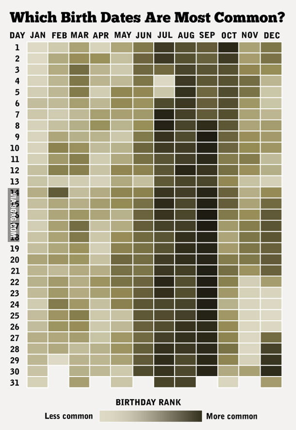 How Common Is Your Birthday?