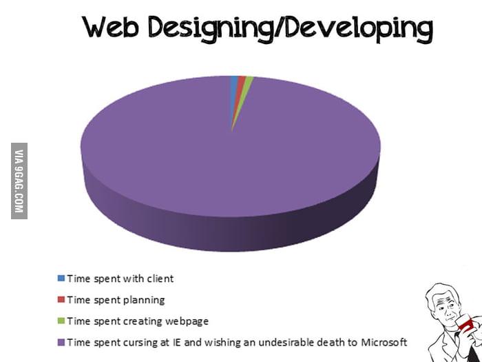 Time spent web designing/developing