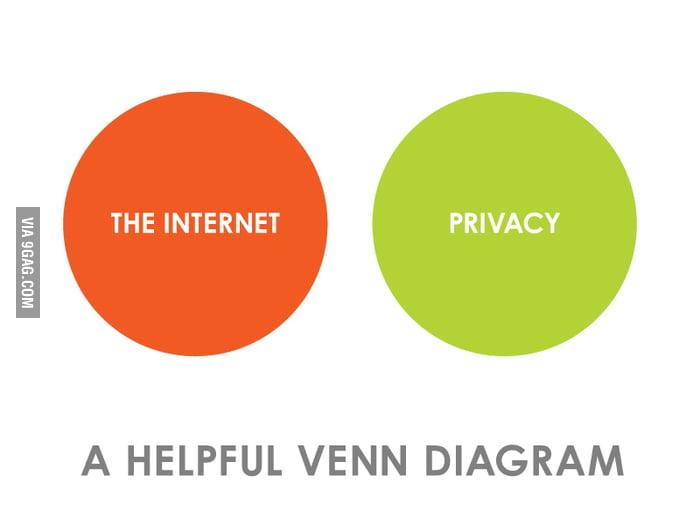 Internet VS Privacy