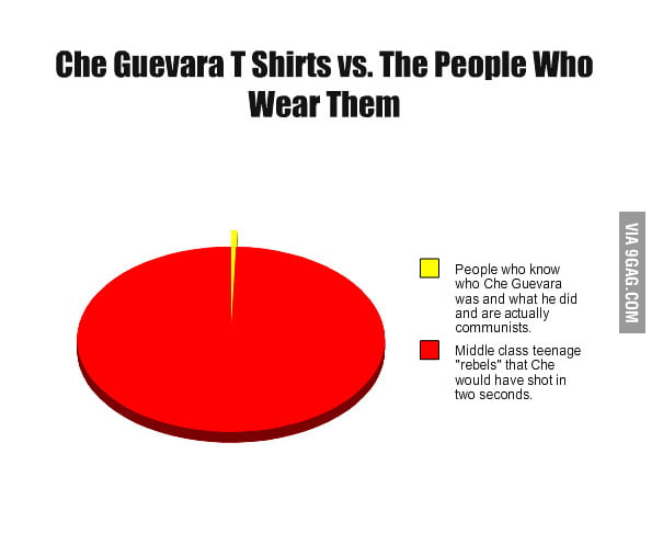 Che Guevara T Shirts vs. The People Who Wear Them