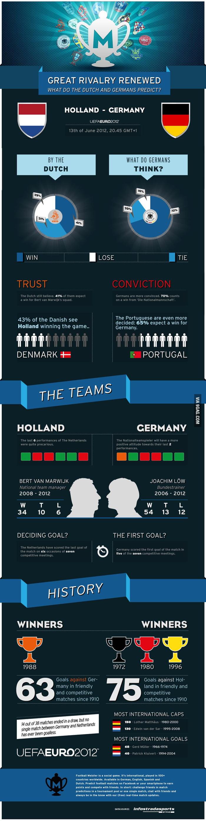 The Netherlands vs Germany