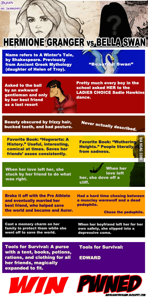 Hermione Vs. Bella