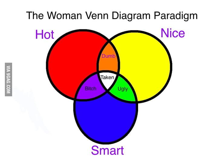 The woman venn diagram paradigm 9gag the woman venn diagram paradigm ccuart Choice Image