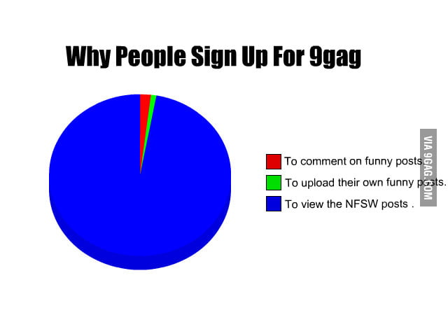 Why we use 9gag