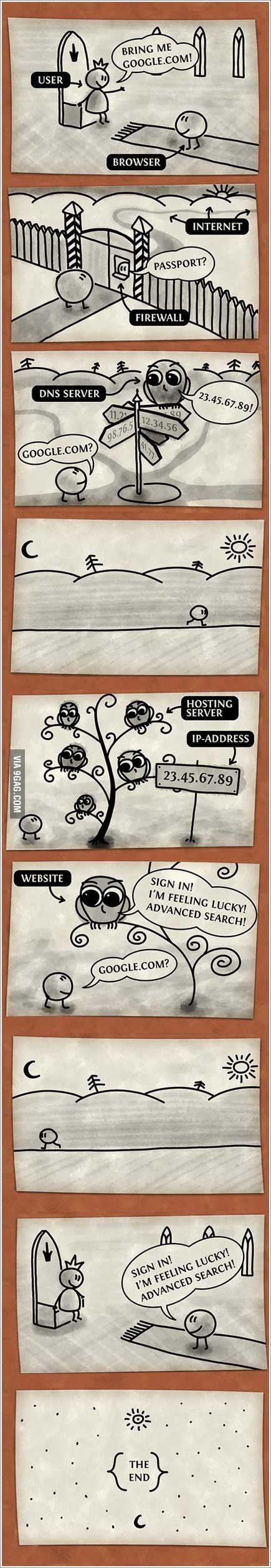 How a browser works