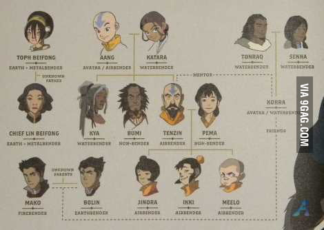 Avatar legend of korra family tree 9gag avatar legend of korra family tree voltagebd Image collections