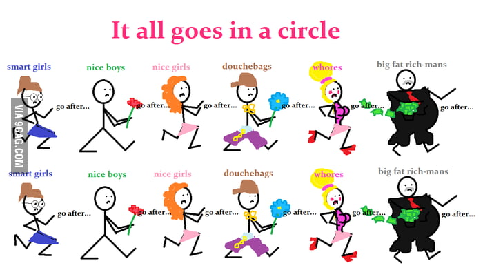 It all goes in a circle
