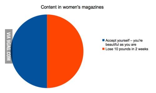 Content in women's magazines