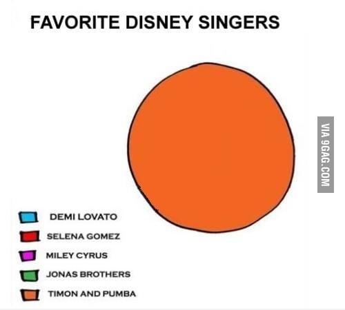 Favourite Disney singers = Timon&Pumba (Hakuna Matata)