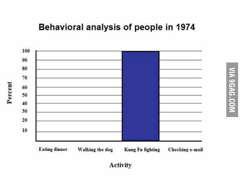 Behavioral analysis of people in 1974