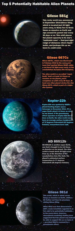 Top 5 Habitable Alien Planet
