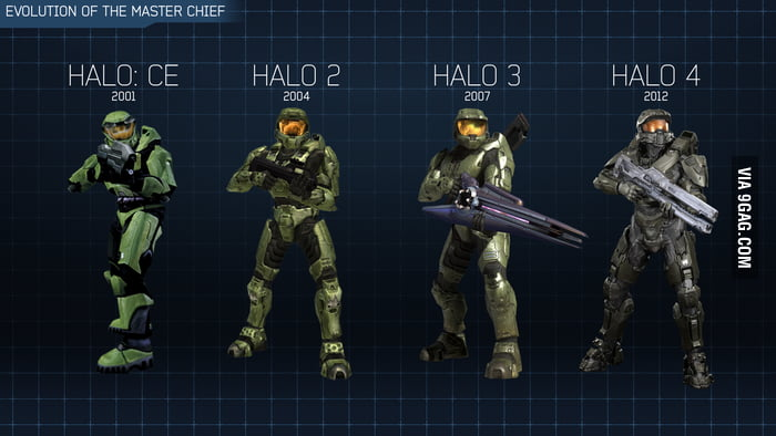 Evolution of the Master Chief in HALO