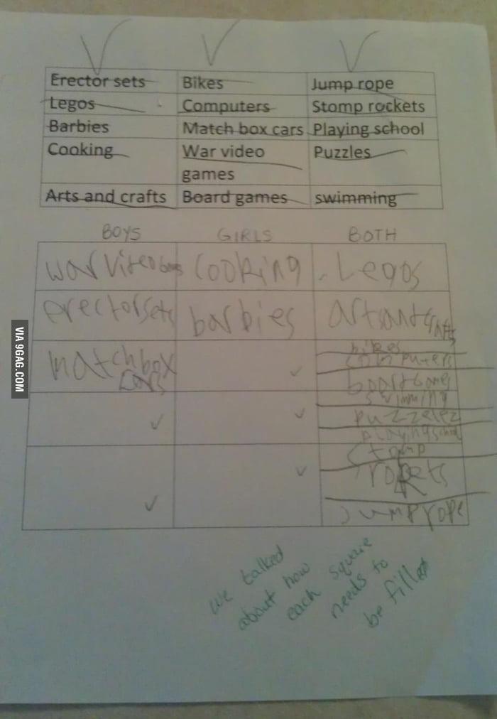 Gender bias worksheet. I'm glad she failed.