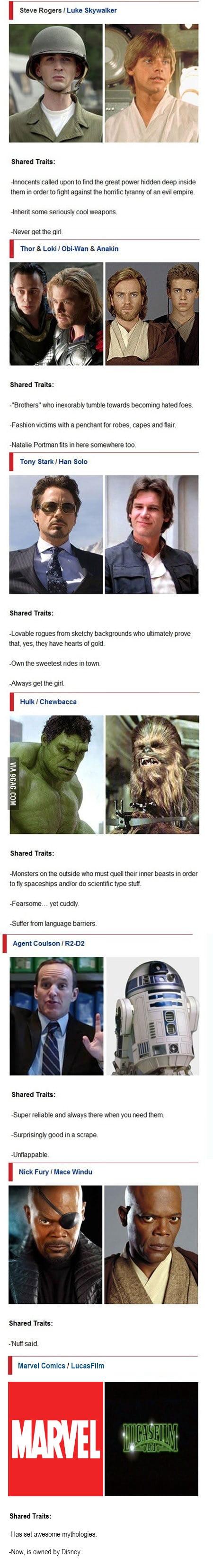 Star Wars vs The Avengers