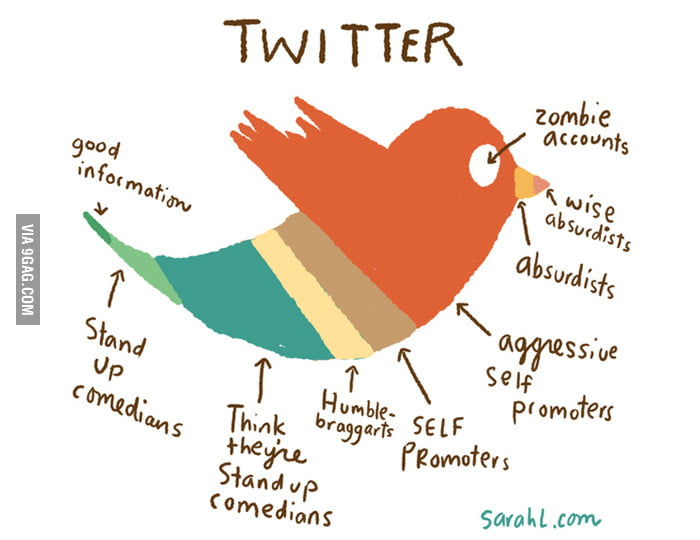 What Twitter is really made of.