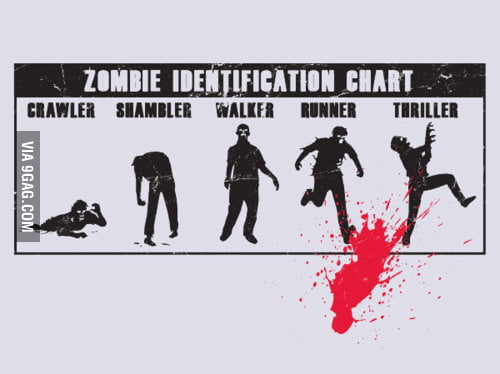 Zombies Identification Chart