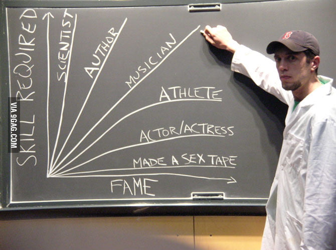 Skill vs Fame