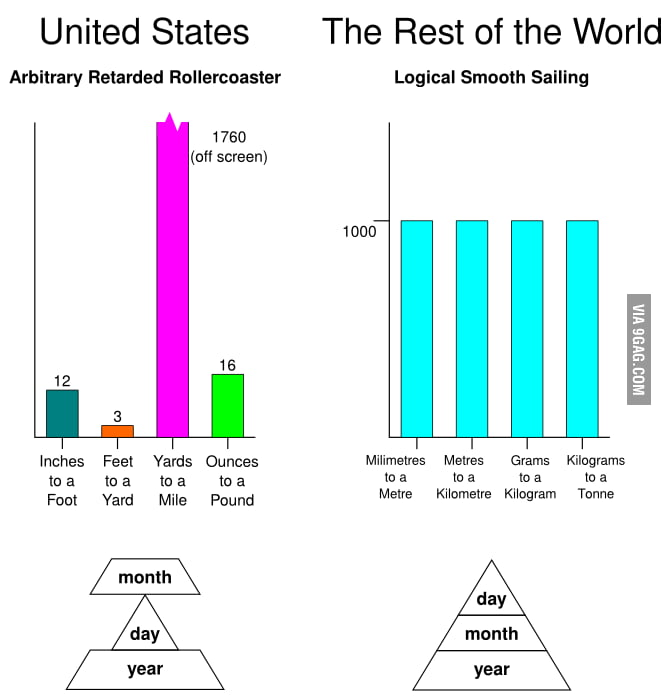 Imperial (USA) vs Metric (Rest of the world)