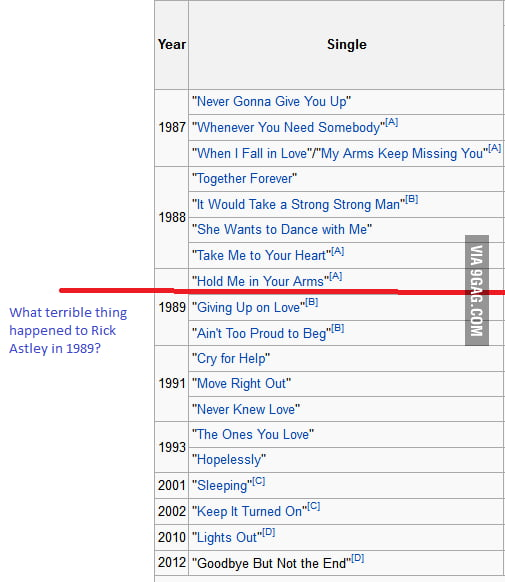 What terrible thing happened to Rick Astley in 1989?