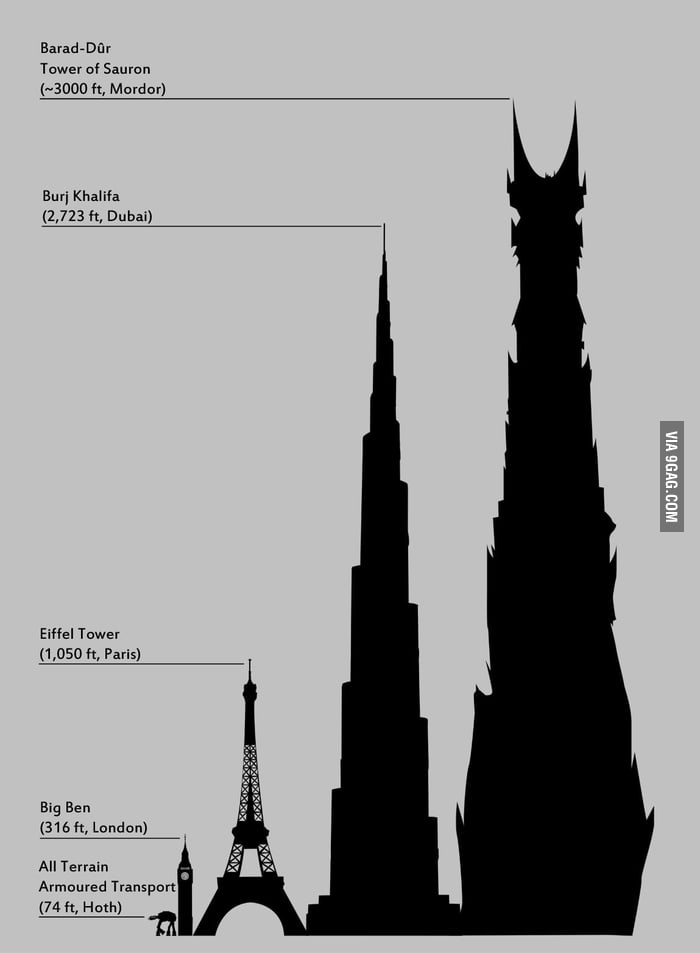 Some of the highest structures