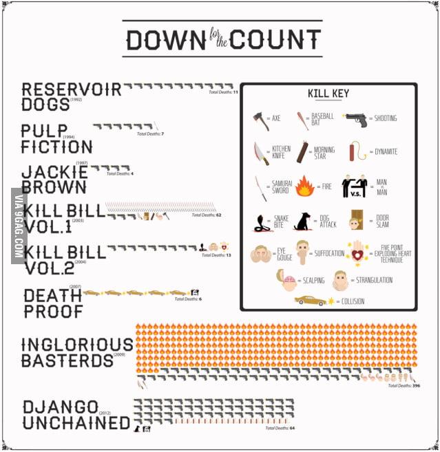 Quentin Tarantino's kill count