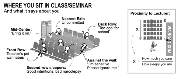 Real Truth - where you sit in class/seminar