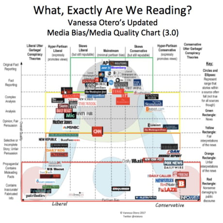 Media Bias Chart Everyone Shut Up About How Cnn Is Like Fox News Not Neutral And The Best But It S By Any Measure