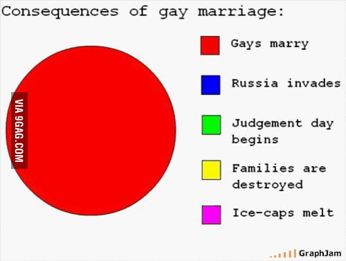 Pie Chart About Gay Marriage 9gag