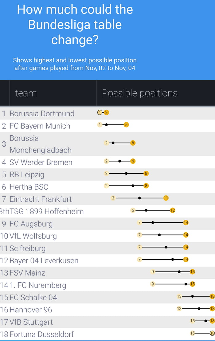 How much could the Bundesliga table change - 9GAG