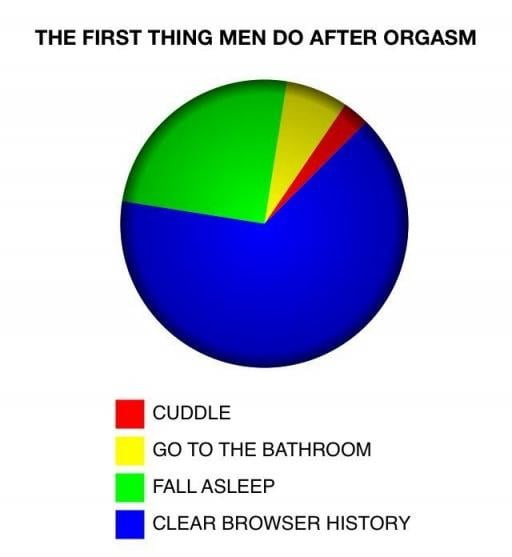 What To Do After Orgasm