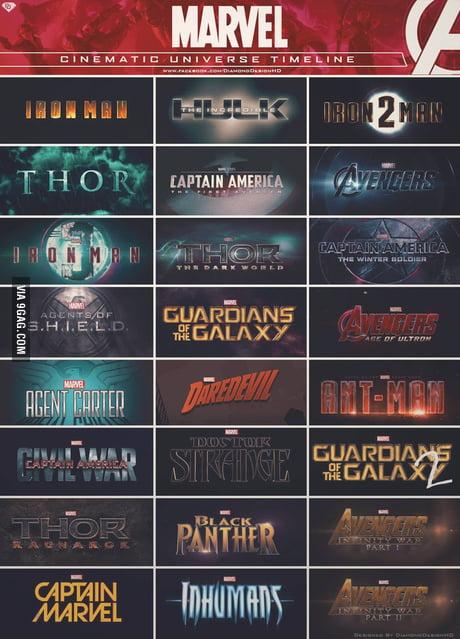 Marvel Cinematic Universe Timeline 9gag