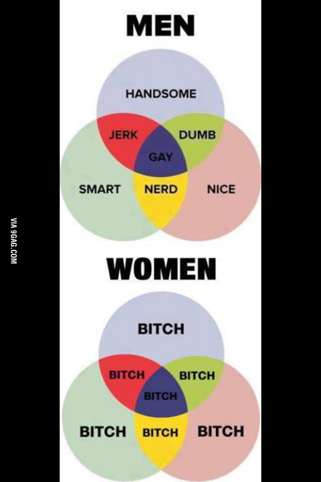 Just A Venn Diagram Of Men And Women 9gag