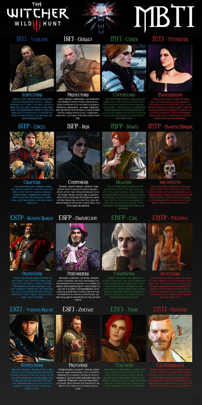 Which character are you? - 9GAG
