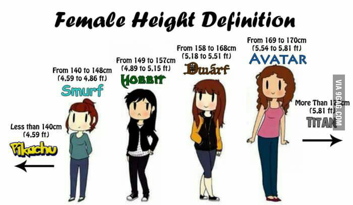 Female height definition 9gag 0 comments voltagebd Gallery