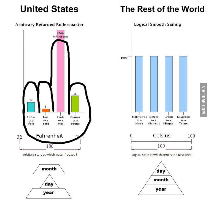 Oh The Imperial System 9gag
