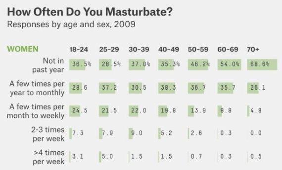 Women musterbate