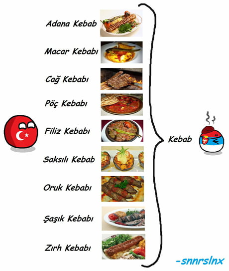 Know your kebab