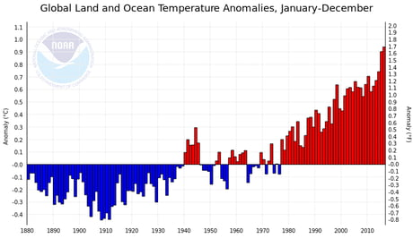 To the guy who said Earth's temperature hasn't increased for a decade